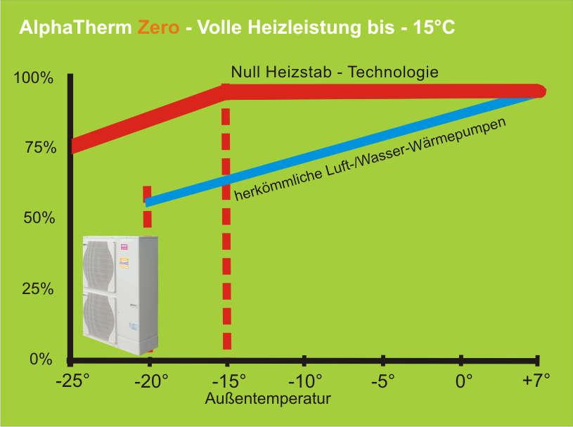 Luft Wasser Waermepumpe Heat Warmesysteme Gmbh